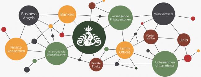Pantheras Netzwerk